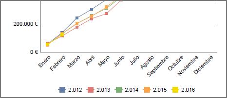 Comparativo de facturación anual