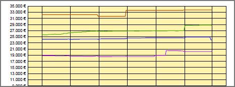 Evolutivo I+G fijos
